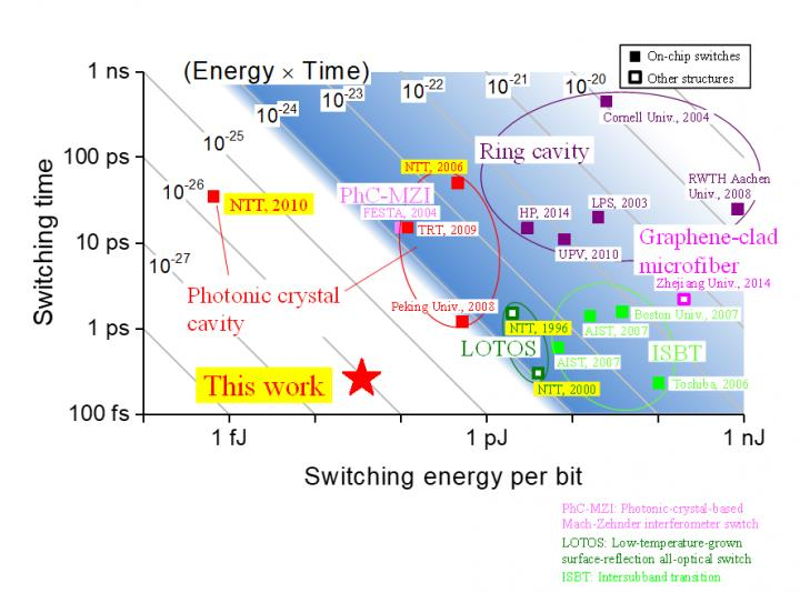 This is a comparison and performance of different optical switching architectures. Courtesy of NTT, Tokyo Tech.