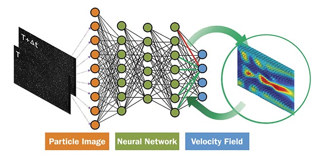 Figure 3. The principle of a deep neural network for PIV. Courtesy of Microvec Pte. Ltd.