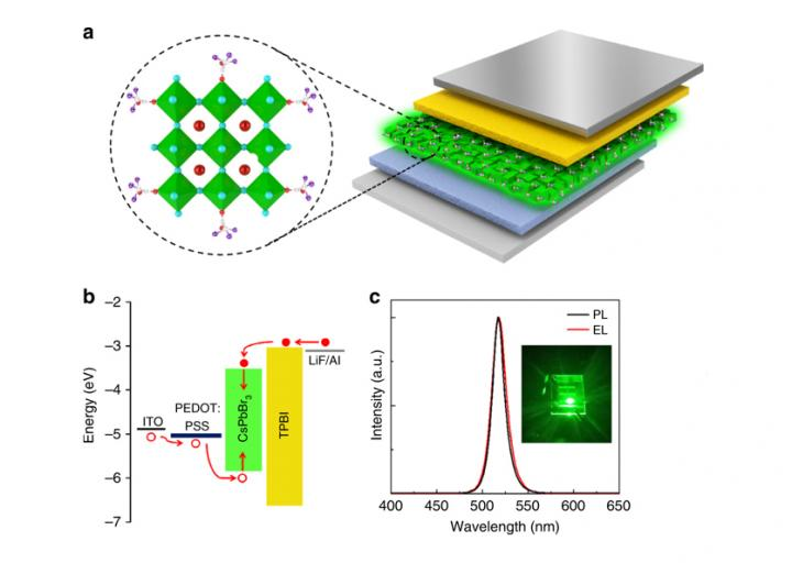 Improving the stability and optical properties of perovskites films, City University of Hong Kong.