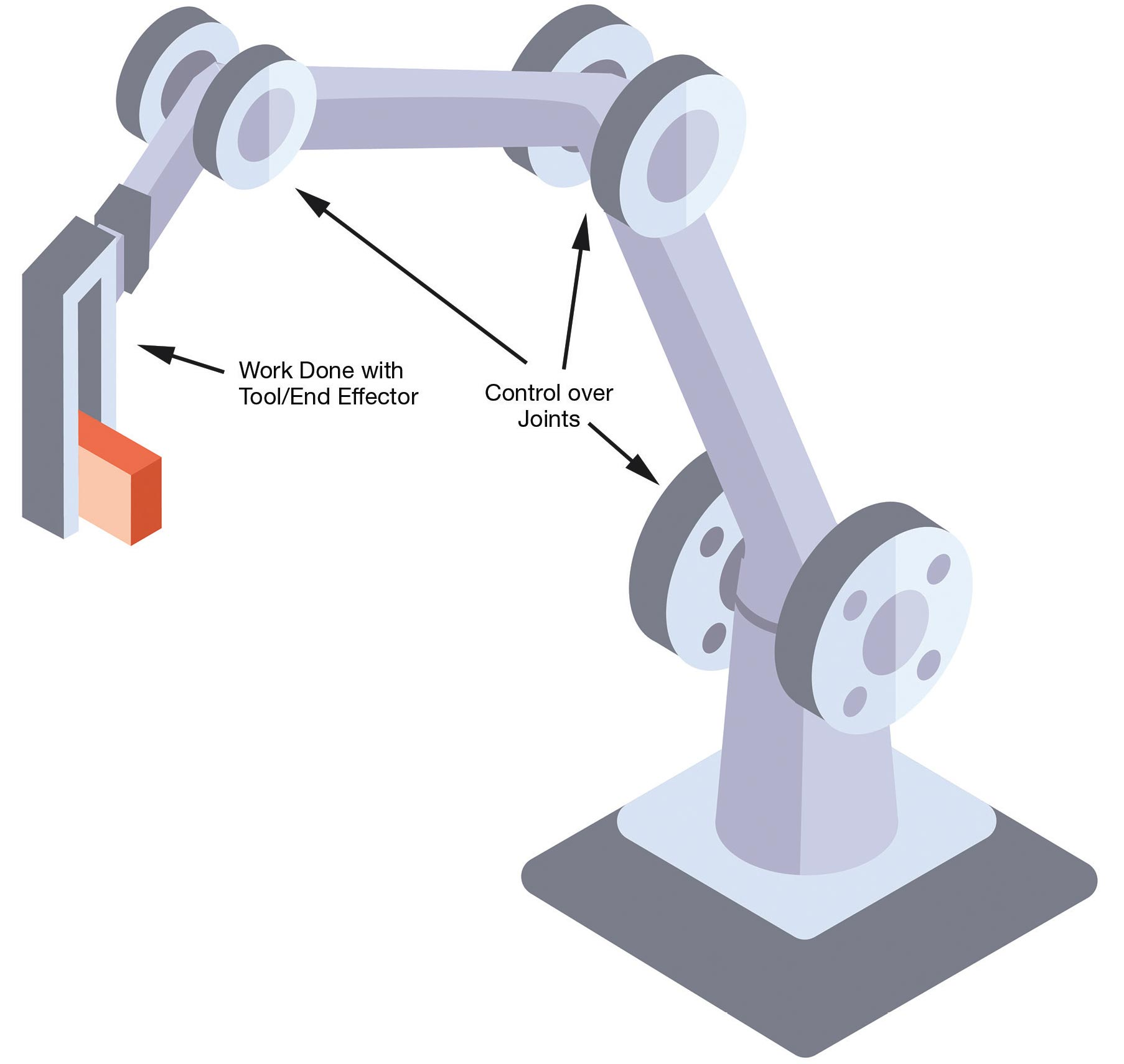 The motion control problem involves how the joints are moved to achieve desired motion of the tool (or end effector). Courtesy of Energid Technologies Corp.
