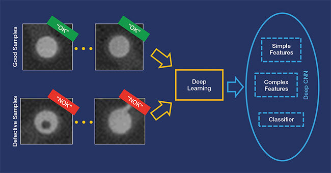 Deep learning technologies and convolutional neural networks (CNNs) can learn and distinguish between defects. Courtesy of MVTec Software GmbH.