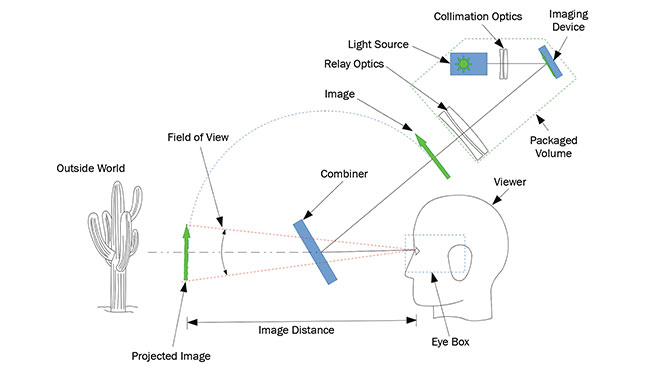 Figure 1. Working principle of a head-up display (HUD)/ augmented reality (AR) optical system. A projection system creates an image that is overlaid to the outside world by a semitransparent combiner. Courtesy of Pierre-Alexandre Blanche.