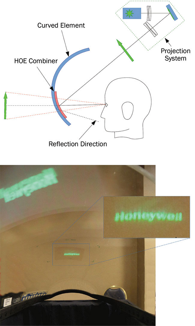 Figure 3. An example of an HOE (holographic optical element) combiner on a curved surface. Principle of action (top). HOE affixed on an F-16 jet fighter front canopy that presents an extreme curvature (bottom). The projected image is not distorted when diffracted by the HOE (inset), while it is significantly deformed, inverted, and duplicated when reflected by the bare canopy (upper left, photo). Courtesy of Pierre-Alexandre Blanche.