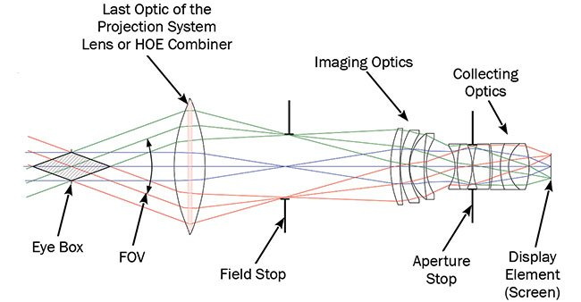 Figure 4. Ray tracing of a projection system for an HUD/AR. The size of the last optical element defines the FOV (field of view). This element is either a lens or an HOE combiner. Note: For the sake of clarity, the reflection function of the HOE combiner is not shown. Courtesy of Pierre-Alexandre Blanche.