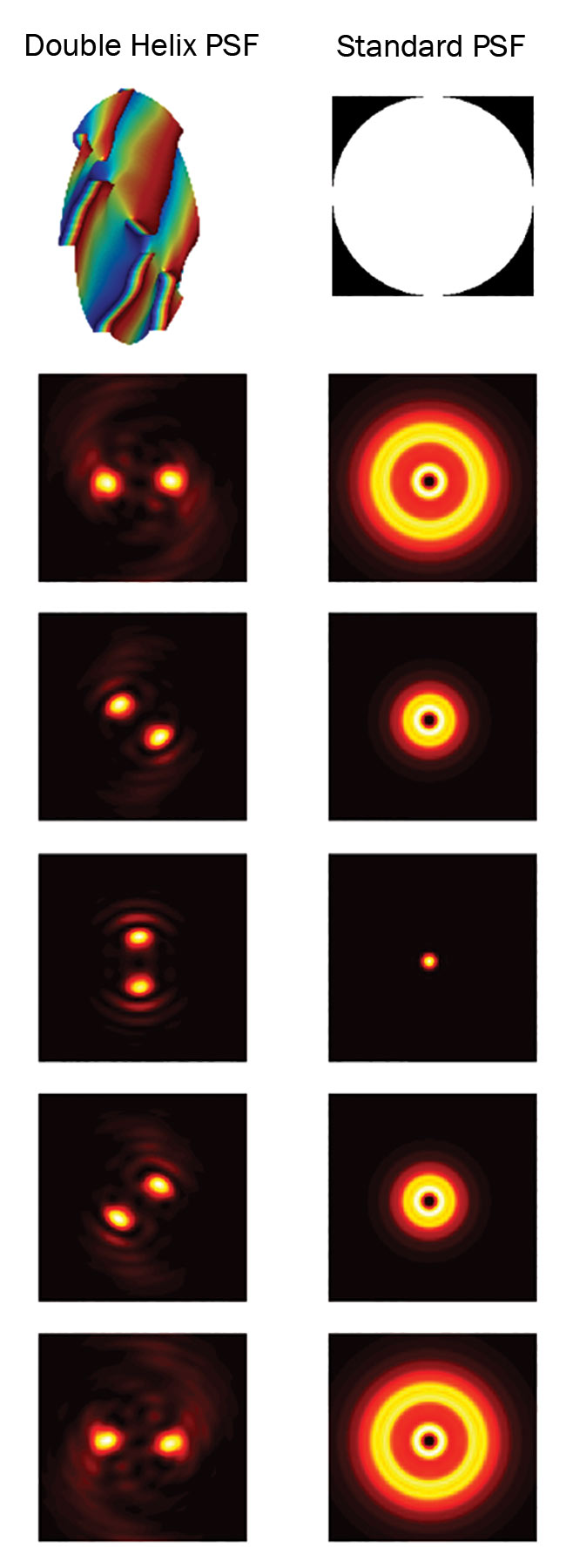 Figure 2. PSF of a standard optical system compared to the PSF of the double helix phase mask. Courtesy of Double Helix Optics.