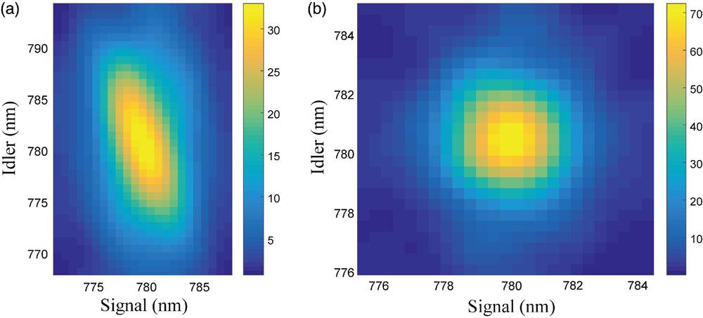 New method to measure large-scale photonic correlation at single-photon level, Shanghai Jiao Tong University.