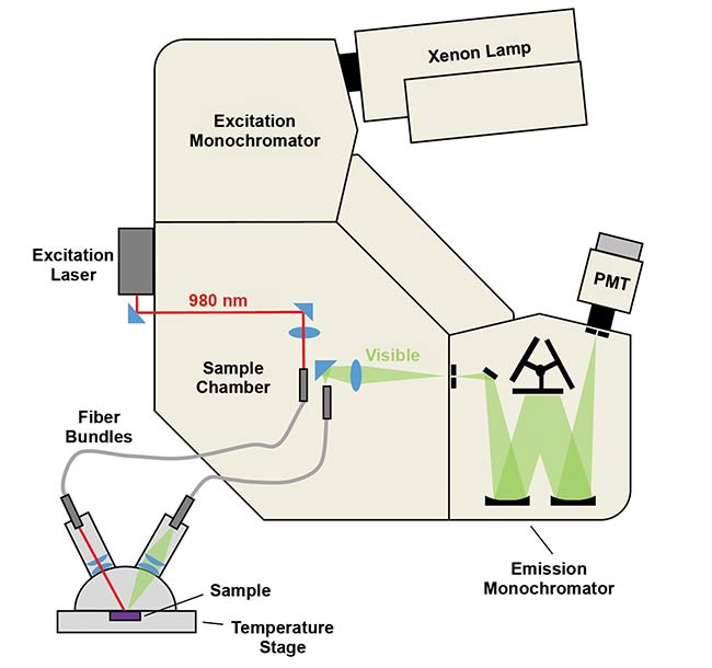 Figure 2. Schematic of setup for temperature-dependent luminescence experiments. An FLS1000 photoluminescence spectrometer was configured with CW laser excitation, a fiber coupling sample holder, and a software-controlled temperature stage containing the sample. PMT: photomultiplier tube. Courtesy of Edinburgh Instruments Ltd.