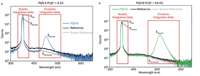 Figure 5. The scattering and emission peaks of the PQD-A (a) and PQD-B (b) solutions are shown in blue and green, respectively. The scattering and emission integration ranges are shown in red. The scattering and emission peaks of a cyclohexane reference are shown in black and the scaled reference emission in gray. The scaled reference is used to take into account the higher intensity of scattered light in the sphere when the nonabsorbing cyclohexane reference is present. Experimental parameters: ?ex = 350 nm, ??ex = 5 nm, ??em = 0.3 nm. Courtesy of Edinburgh Instruments Ltd.
