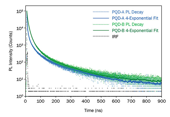 Figure 6. Photoluminescence (PL) decays of PQD-A and PQD-B measured using TCSPC (time-correlated single-photon counting). Experimental parameters: ?ex = 405-nm pulsed diode laser, ??em = 1 nm, ?em = 450, 514 nm. IRF: instrument response function. Courtesy of Edinburgh Instruments Ltd.