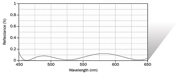Figure 1. An output reading from a spectrophotometer indicates the broadband antireflection (BBAR) optical coating's extremely high transmission, showing 99 percent light throughput in the 450- to 650-nm (visible) wavelength range. Courtesy of Precision Glass & Optics.