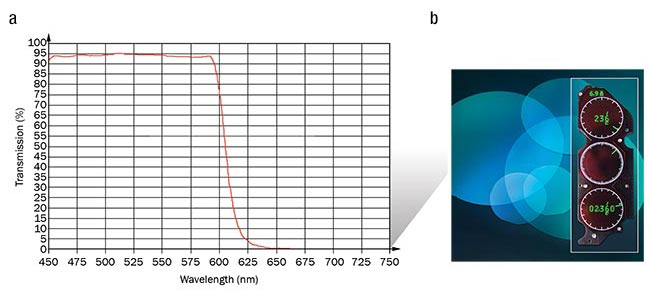 Figure 2. The spectrophotometer output reading demonstrates that the multilayered, short-wave bandpass filter achieved approximately 90 percent transmittance in the 450- to 580-nm wavelength range (a). The customized short-wave bandpass filter eliminates NIR and IR light, resulting in a display with a distinctive green appearance (b). Courtesy of Precision Glass & Optics.