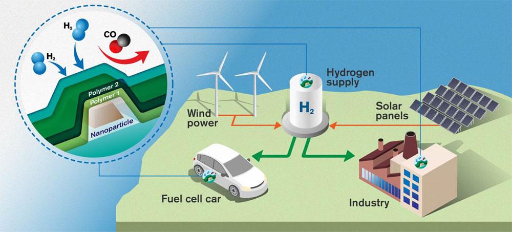 Hydrogen nanosensor based on plasmonics, Chalmers University of Technology.