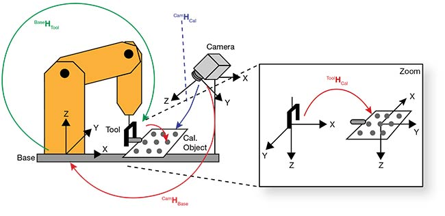Hand-eye calibration determines the relation between robot and camera coordinates so that camera location results can be easily transformed into robot coordinate points. This representation shows the chain of poses in a typical moving camera system; for example, camHcal is the pose of the calibration plate in camera coordinates. Courtesy of MVTec Co. Ltd..