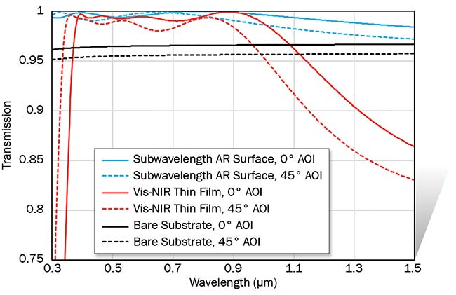Figure 1. Simulation demonstrating the broad wavelength and angle of incidence (AOI) operation of a subwavelength AR surface on a fused silica substrate, compared to a thin-film-coated surface. The subwavelength surface maintains transmission greater than the substrate transmission over a 300- to 1500-nm wavelength range and 0° to 45° AOI range. Note: The vertical axis transmission scale is set to 0.75 to 1 to enhance details. Courtesy of Edmund Optics.