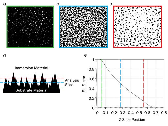 Figure 2. In EMT, an effective refractive index is calculated by analyzing the fill factor for discrete analysis slices. Top-down views of the surface at three different depths of the surface indicating the amount of substrate material (black) and immersion material (white) for the slice (a, b, c). A cross section of the subwavelength AR surface (d). A plot of fill factor (the ratio of substrate material to immersion material) versus Z slice (e). Courtesy of Edmund Optics.