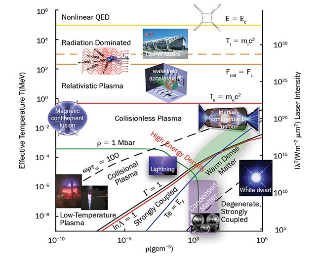 Figure 3. As the intensity rises, matter generated in laser-plasma interactions passes through high-energy-density, relativistic plasma; radiation-dominated plasma; and nonlinear QED regimes. Courtesy of University of Michigan.