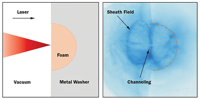 Figure 4. Schematic of high-power laser interaction with low-density foam target (a). Proton-probing image of electric fields produced during an intense laser interaction in configuration from part a (b). Image size ~2.5 mm × 2.5 mm. Courtesy of University of Michigan.