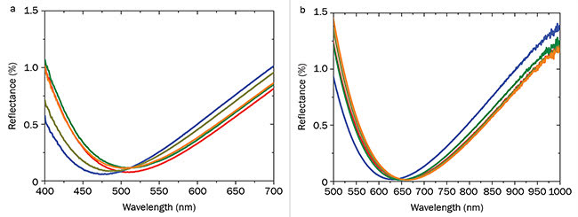 Figure 4. Reflectance spectra of NP ALD coatings on various lenses along the surface of the lens for an AR coating designed for the green wavelength (a) and for the red wavelength (b). The wavelength position of the minimum reflectance can be adjusted by the film thickness. Courtesy of Fraunhofer IOF.