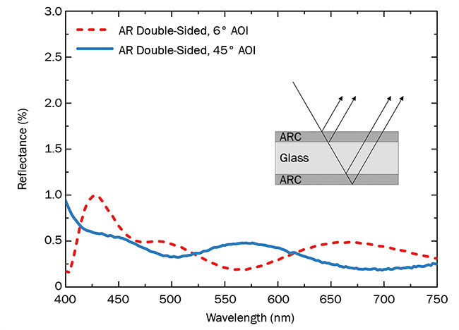 Figure 5. Reflectance spectra measured under AOI 6° and 45° of a multilayer ARC (antireflection coating) with an NP ALD top layer applied to both sides of a glass substrate. Courtesy of Fraunhofer IOF.