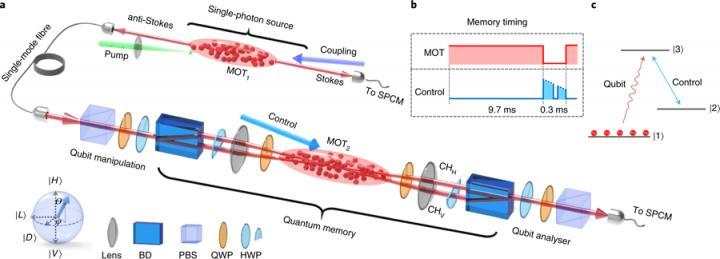 More efficient quantum memory, HKUST.