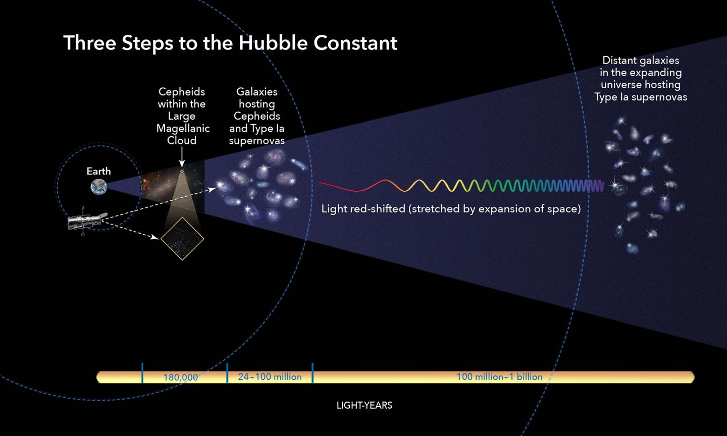 New Hubble measurements confirm universe is expanding faster than thought. The Johns Hopkins University.