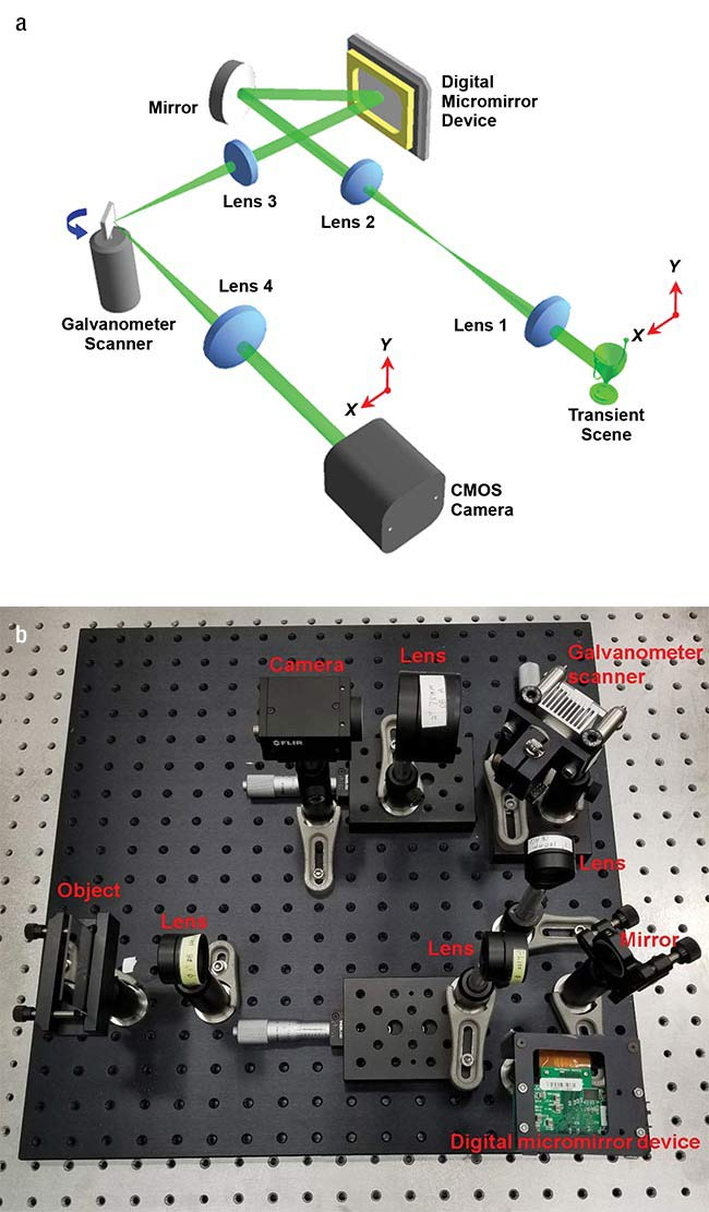 Researchers used a digital micromirror device and a galvanometer scanner — schematic (a) and actual layout (b) — along with computational imaging to transform a standard camera into one capable of a speed of a million frames per second. Courtesy of Jinyang Liang/Institut National de la Recherche Scientifique.