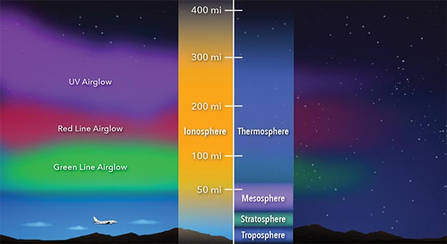The ionosphere is an electrified layer of the upper atmosphere that stretches roughly 40 to 400 miles above Earth's surface. Courtesy of NASA's Goddard Space Flight Center/Mary Pat Hrybyk-Keith.