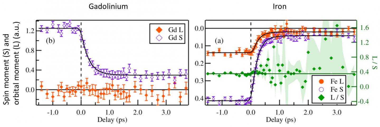Angular Momentum Flow During Ultrafast Demagnetization of a Ferrimagnet, MBI Berlin.