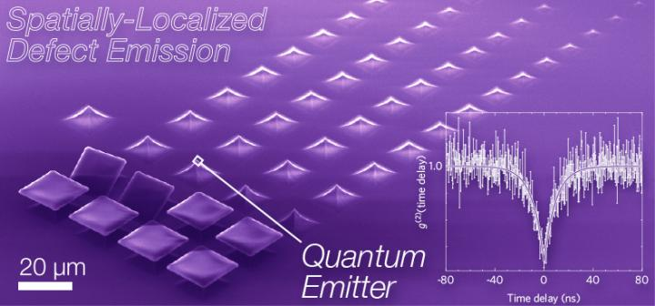 An innovative method for controlling single-photon emission for specific locations in 2D materials may offer a new path toward all-optical quantum computers and other quantum technologies. Los Alamos National Laboratory.