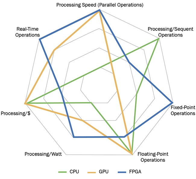 Figure 2. A performance comparison between a CPU, GPU, and an FPGA, noting key image-processing characteristics. Courtesy of Critical Link.