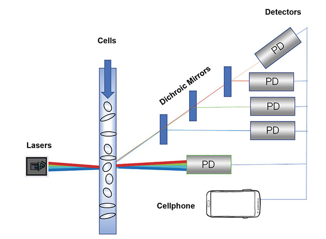 Figure 1. Older DPSS lasers used more than 20 individual components. Courtesy of Osram Opto Semiconductors.