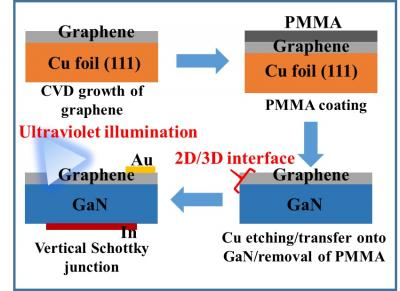 Determining the graphene/GaN heterojunction interface under UV illumination, Nagoya Institute of Technology.