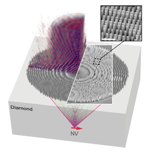 Nanostructured diamond metalens for compact quantum technologies, University of Pennsylvania.