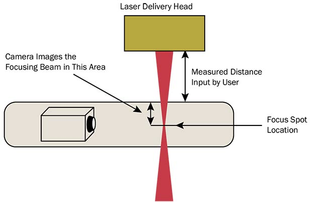 Figure 1. Rayleigh scattering-based systems image the beam orthogonally without touching the beam. Courtesy of Ophir.