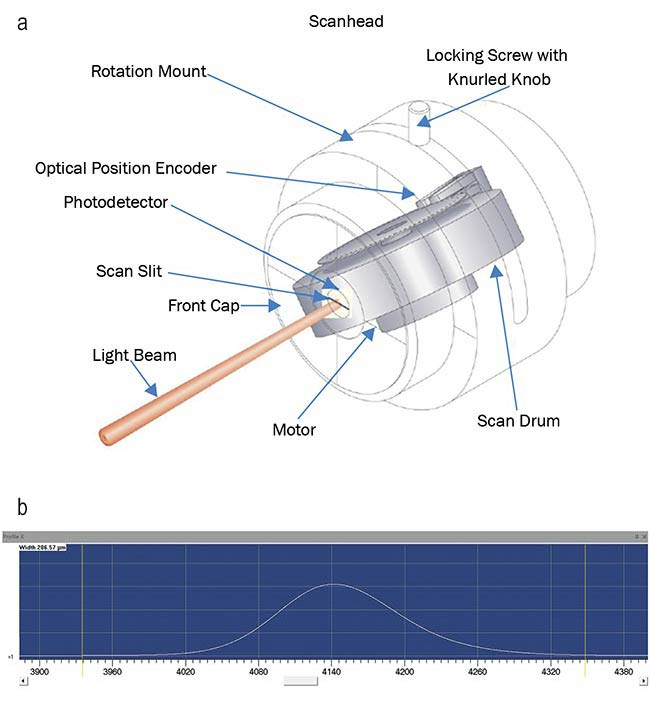 Figure 3. Scanning-slit sensor-based beam profilers pass the beam under test through microscopic slits that are mounted on a rotating drum (a). Integrated intensity profile of a laser measured with a scanning-slit profiler (b). Courtesy of Ophir.