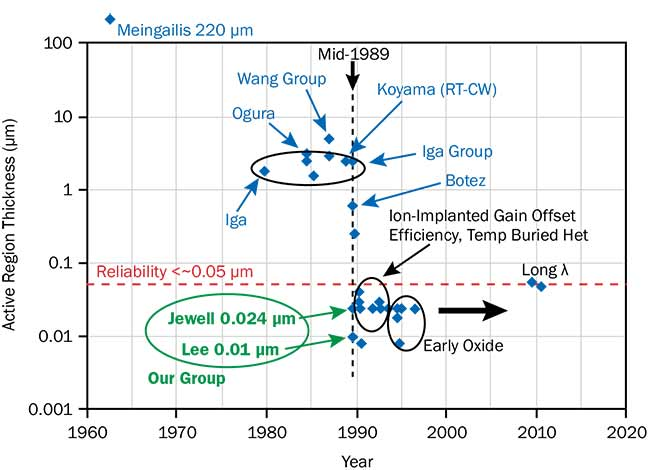 (Top) Each point corresponds to a publication of electrically pumped VCSELs. Ivar Melngailis' 1965 device was 220 µm thick. Kenichi Iga and his group demonstrated electrically pumped VCSELs in 1979, described their advantages, led advancements through the 1980s, and achieved RTCW lasing in late 1988, with a 2.5-µm active region. In 1989, our collaboration introduced thin (~0.024 µm), practical active regions. See references 4-8. Jack Jewell, courtesy of Axel Scherer.