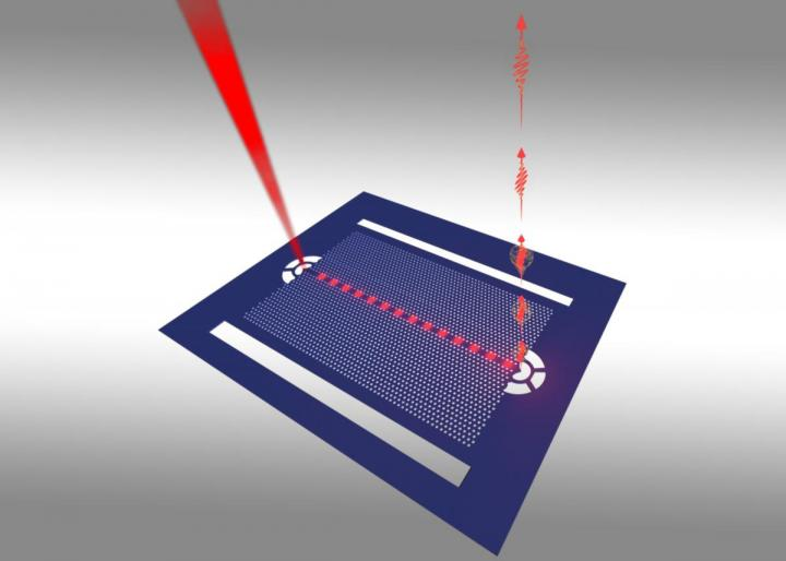 Schematic of a nanoscale structure called a 'photonic crystal waveguide' that contains quantum dots that can interact with one another when they are tuned to the same wavelength. Courtesy of Chul Soo Kim, U.S. Naval Research Laboratory.