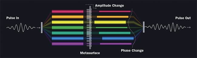 A schematic of a metasurface reshaping a light pulse. Composed of millions of tiny pillars and an integrated polarizer, a metasurface can alter the amplitude, phase, or polarization of each frequency component, allowing pulses to be stretched, compressed, or split. A metasurface can also mimic bulk optics. Courtesy of S. Kelly/NIST.