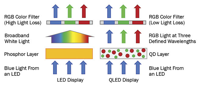 Figure 3. A simplified illustration of the difference in operation between LED and QLED displays. Courtesy of Edinburgh Instruments Ltd.
