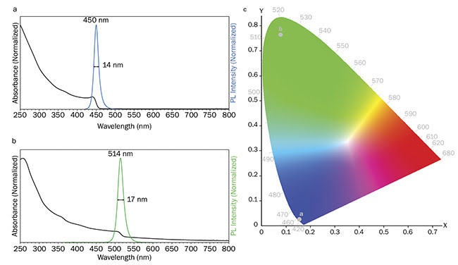 Figure 4. Absorption and photoluminescence properties of perovskite QDs. Absorption and emission spectra of PQD-A (a) and PQD-B (b). Chromaticity coordinates of the emission (c). Absorption spectra parameters: ??ex = 2 nm. Emission spectra parameters: ?ex = 350 nm, ??ex = 1 nm, ??em = 0.5 nm. Courtesy of Edinburgh Instruments Ltd.