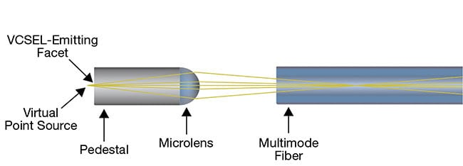 Figure 1. Laser-to-multimode fiber coupling.