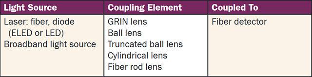 Fiber Optic Assembly Components