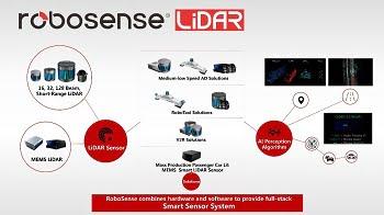 RoboSense Smart LiDAR Sensor System. Courtesy of Thomas PR.