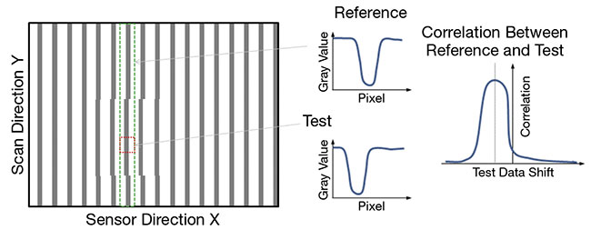Figure 1. Sketch of the measuring scheme for the image shift. Courtesy of Chromasens GmbH.