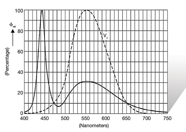 Figure 5. The core of a white LED is a blue LED. The graph depicts the blue peak near 440 nm of the blue LED within the white. Courtesy of Chromasens GmbH.