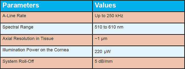 Table 1. Key Parameters of the Latest VIS-OCT System