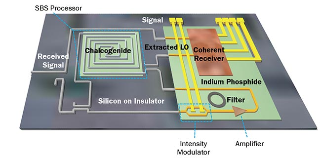 Figure 4. An envisioned integrated photonic-chip-based solution, including self-coherent carrier recovery and detection. Images adapted from Reference 5 and courtesy of Amol Choudhary and Elias Giacoumidis.