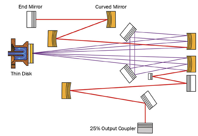 Figure 6. Ultrafast thin-disk oscillator cavity, producing 350-W average power with 940-fs pulse duration, at 8.8-MHz repetition rate. The laser is enclosed in a sealed box, enabling a low-pressure environment inside the laser cavity (30 mbar N2). Adapted from Reference 10. Courtesy of Ursula Keller Group.