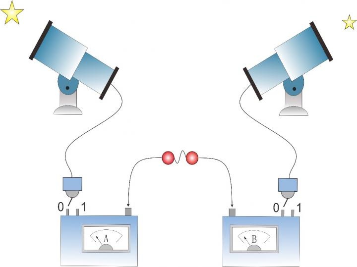 Closing loopholes to provide evidence of quantum interactions, USTC..