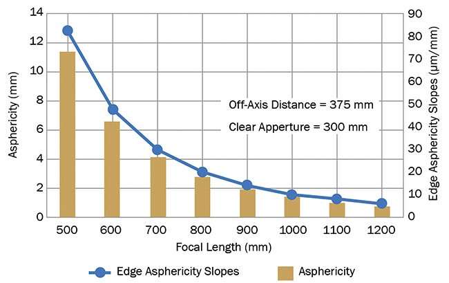 Figure 1. OAP asphericity and edge slopes increase dramatically as focal length decreases. Courtesy of Optical Surfaces Ltd.